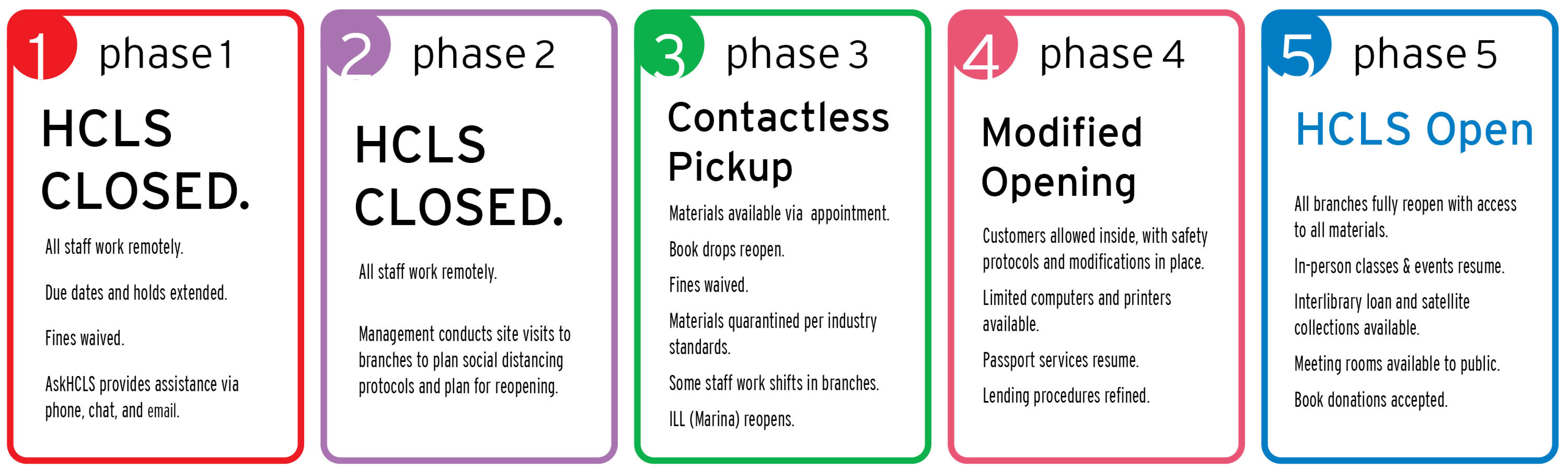 Phase 1 - HCLS closed. Phase 2 - HCLS closed. Phase 3 - Contactless pickup. Phase 4 - Modified opening. Phase 5 - HCLS open.